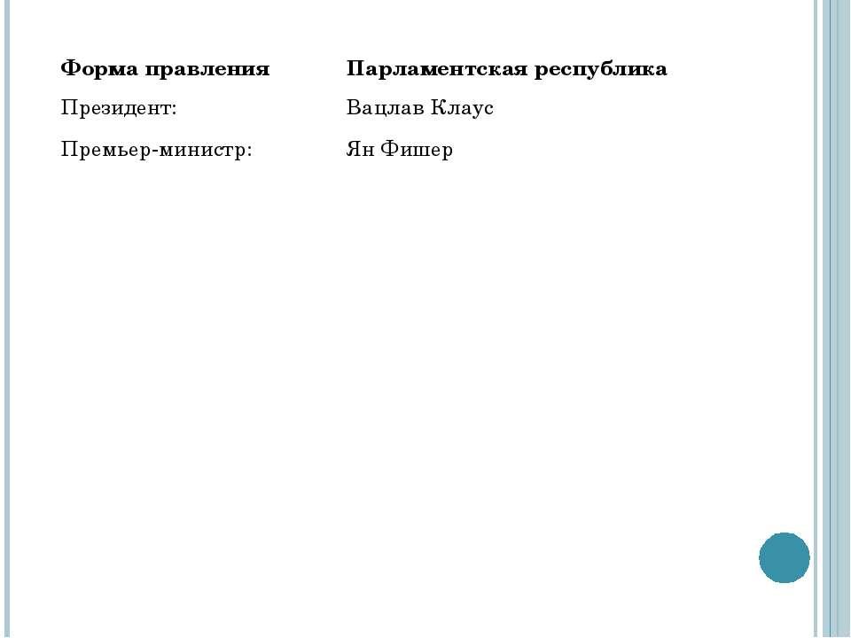 Форма правления Парламентская республика Президент: Премьер-министр: Вацлав К...