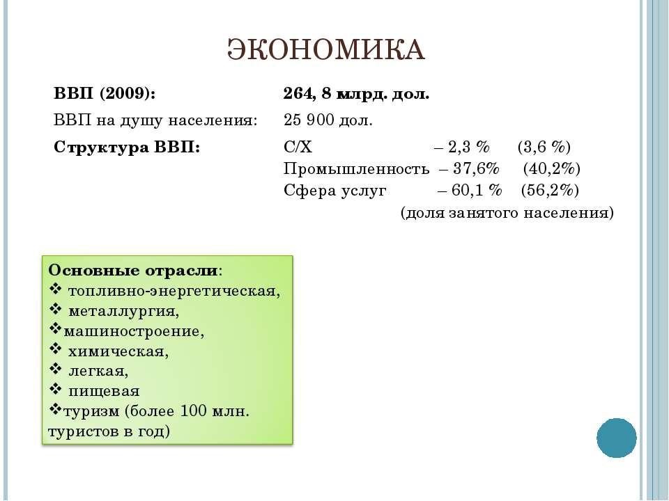 ЭКОНОМИКА ВВП (2009): 264, 8 млрд. дол. ВВП на душу населения: 25 900 дол. Ст...