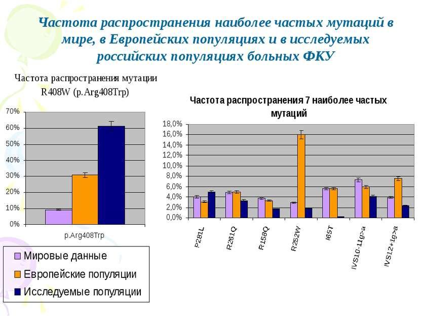 Частота распространения наиболее частых мутаций в мире, в Европейских популяц...
