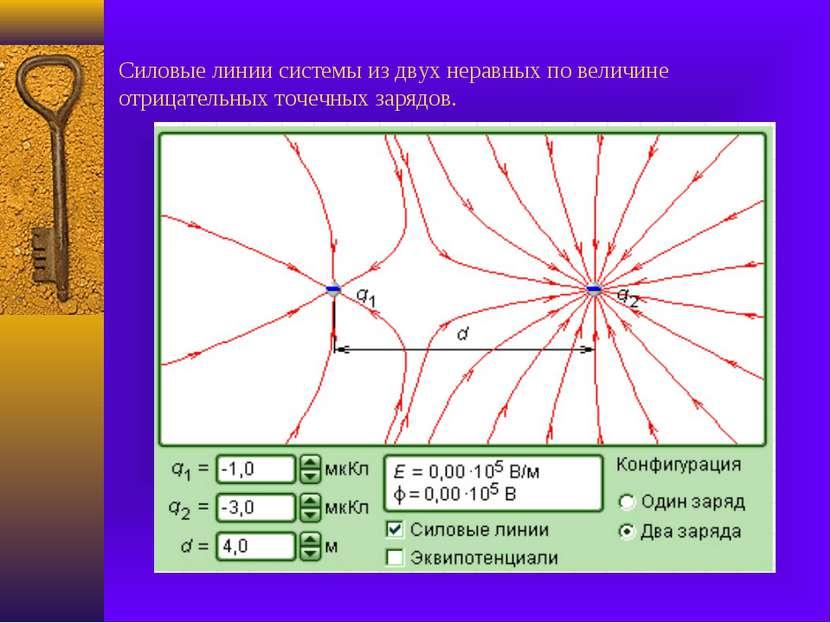 Силовые линии системы из двух неравных по величине отрицательных точечных зар...