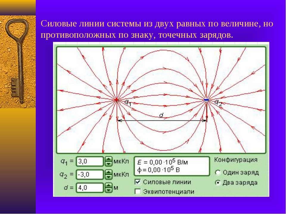Силовые линии системы из двух равных по величине, но противоположных по знаку...