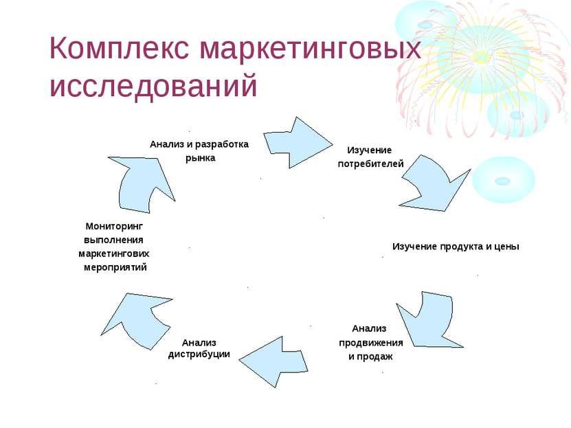 Комплекс маркетинговых исследований