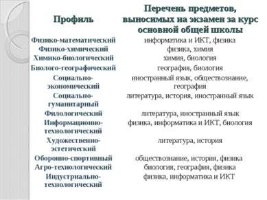 Профиль Перечень предметов, выносимых на экзамен за курс основной общей школы...
