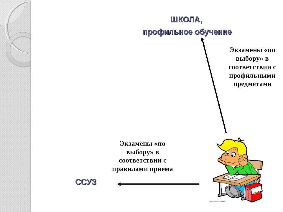 ШКОЛА, профильное обучение ССУЗ Экзамены «по выбору» в соответствии с профиль...