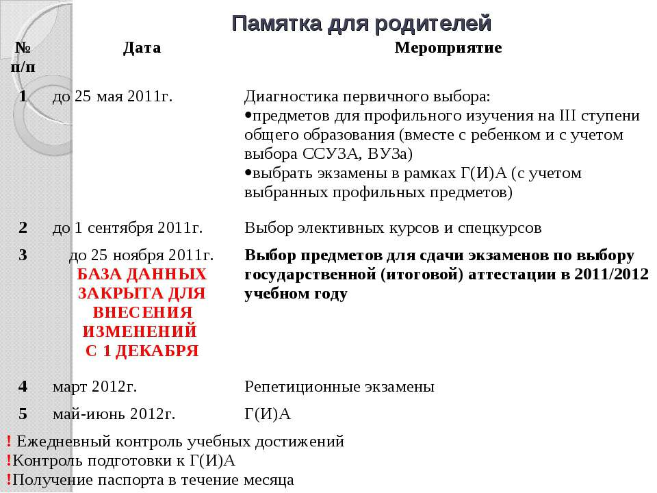 Памятка для родителей № п/п Дата Мероприятие 1 до 25 мая 2011г. Диагностика п...