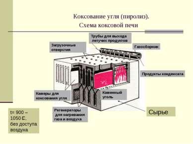 Коксование угля (пиролиз). Схема коксовой печи Каменный уголь Камеры для кокс...