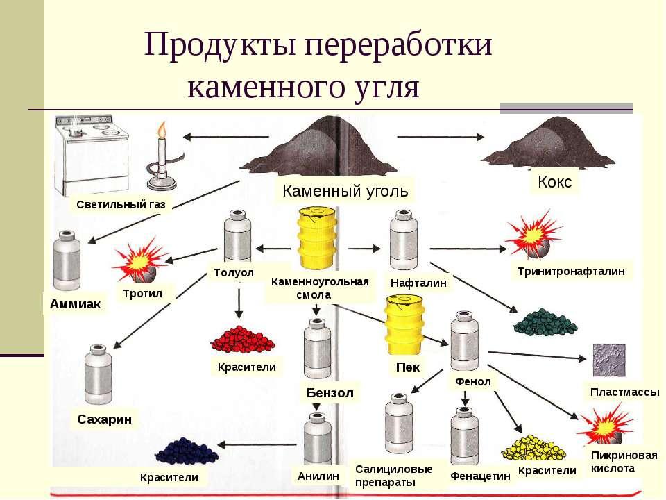 Продукты переработки каменного угля Светильный газ Каменный уголь Кокс Нафтал...