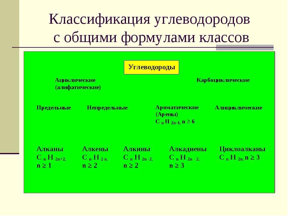 Классификация углеводородов с общими формулами классов