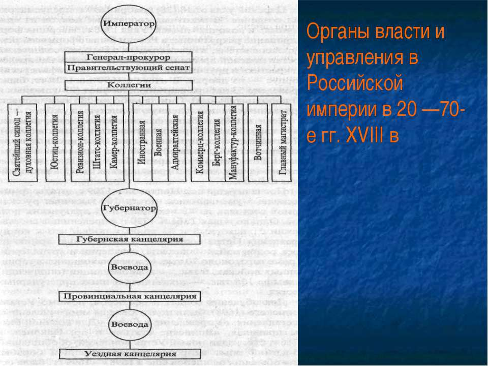 Органы власти и управления в Российской империи в 20 —70-е гг. XVIII в