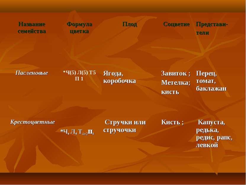 Название семейства Формула цветка Плод Соцветие Представи- тели Пасленовые *Ч...