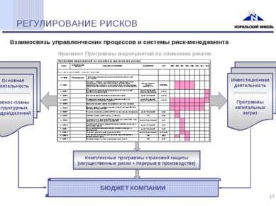 РЕГУЛИРОВАНИЕ РИСКОВ Основная деятельность _____________ Бизнес-планы структу...