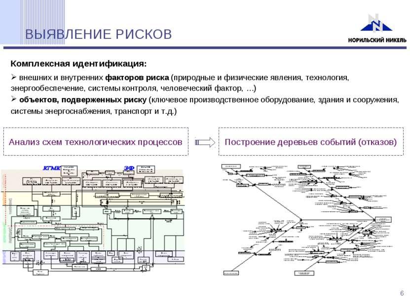 ВЫЯВЛЕНИЕ РИСКОВ Анализ схем технологических процессов Построение деревьев со...