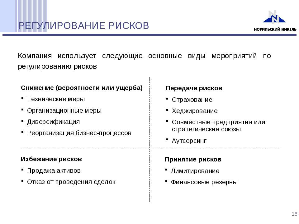 РЕГУЛИРОВАНИЕ РИСКОВ Компания использует следующие основные виды мероприятий ...
