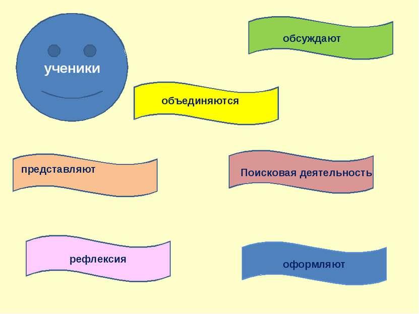 рефлексия обсуждают объединяются Поисковая деятельность оформляют представляю...