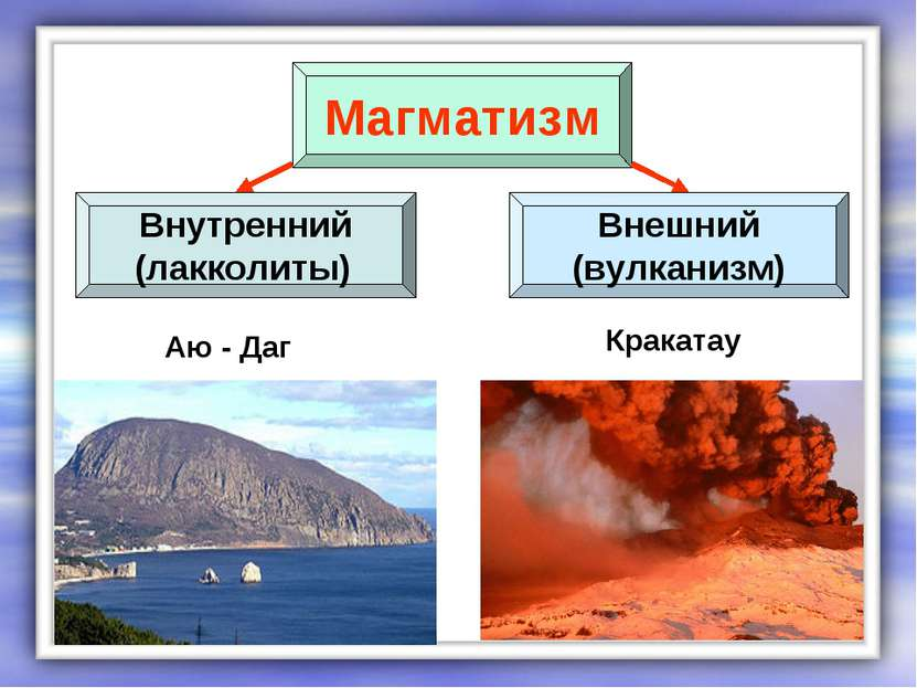 Внешний (вулканизм) Внутренний (лакколиты) Магматизм Аю - Даг Кракатау