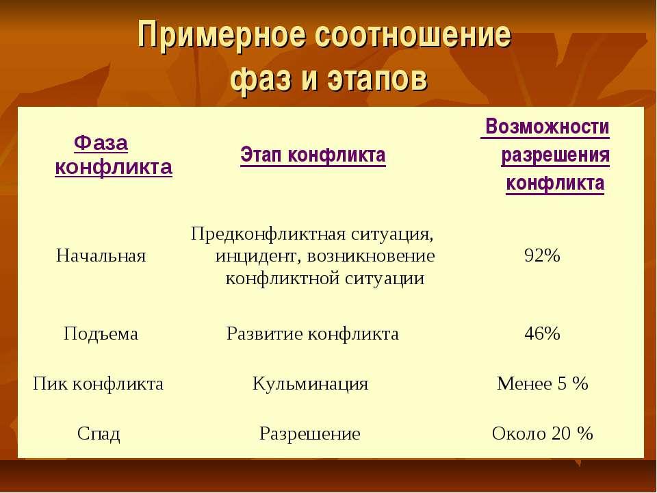 Примерное соотношение фаз и этапов