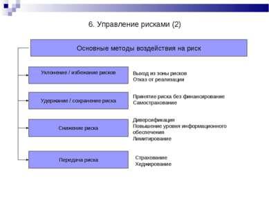 Основные методы воздействия на риск Уклонение / избежание рисков Удержание / ...