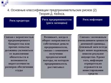 Риск предпринимателя (риск заемщика) Риск кредитора Риск инфляции Связан с ве...
