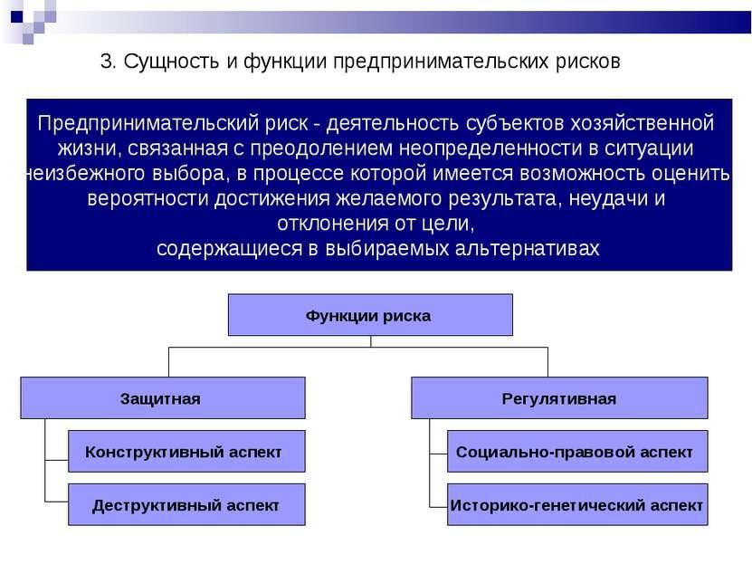 Функции риска Защитная Регулятивная 3. Сущность и функции предпринимательских...