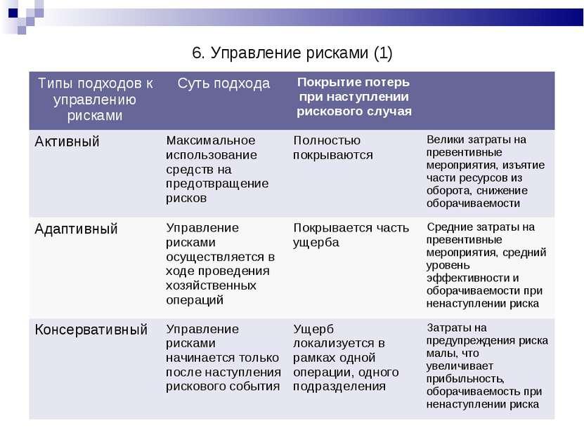 6. Управление рисками (1) Типы подходов к управлению рисками Суть подхода Пок...
