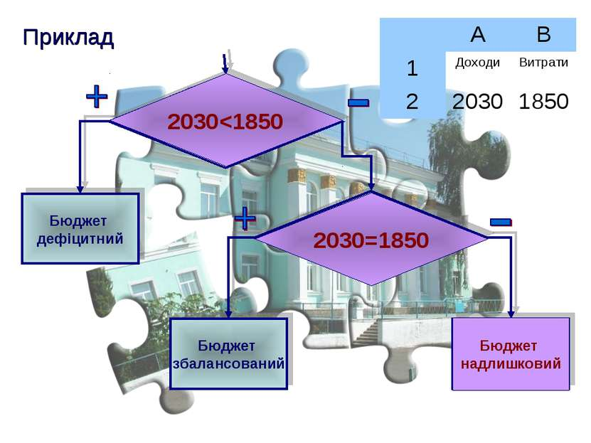 Приклад 2030