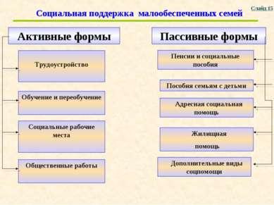Трудоустройство Активные формы Социальная поддержка малообеспеченных семей Со...