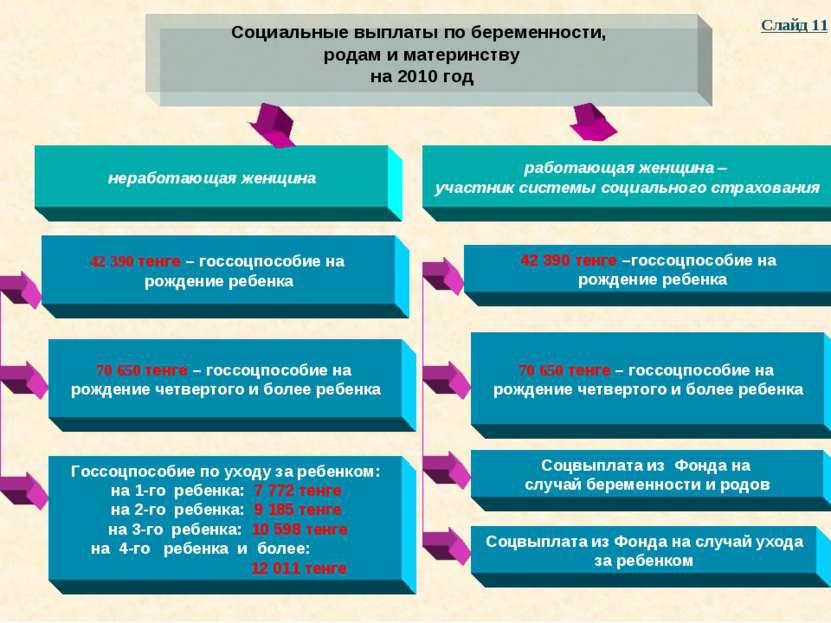Социальные выплаты по беременности, родам и материнству на 2010 год неработаю...