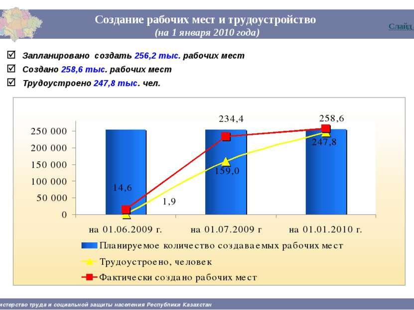 Создание рабочих мест и трудоустройство (на 1 января 2010 года) Запланировано...