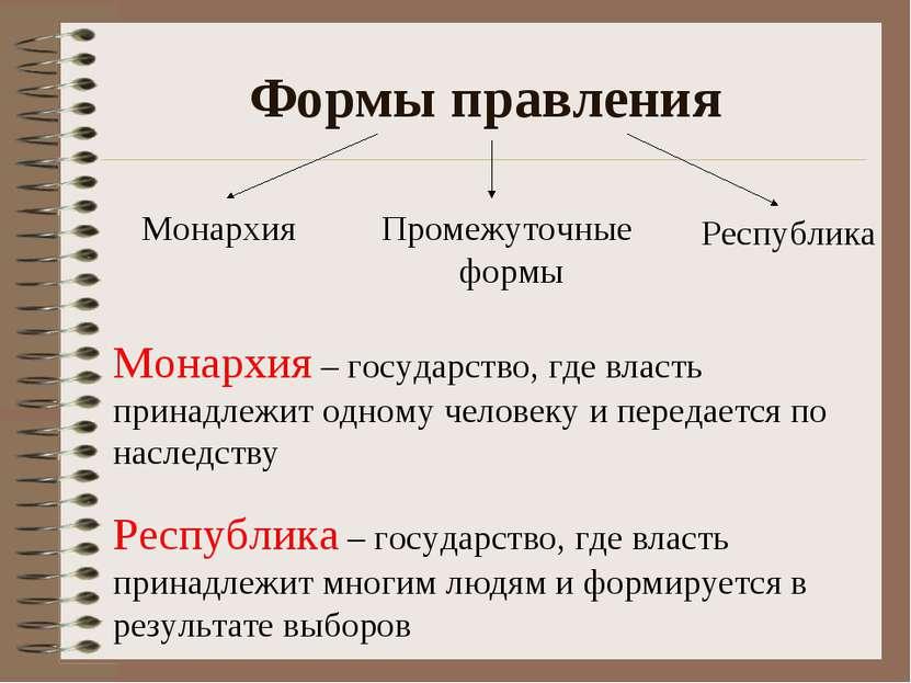 Формы правления Монархия Республика Промежуточные формы Монархия – государств...