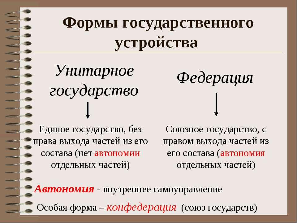 Формы государственного устройства Особая форма – конфедерация (союз государст...