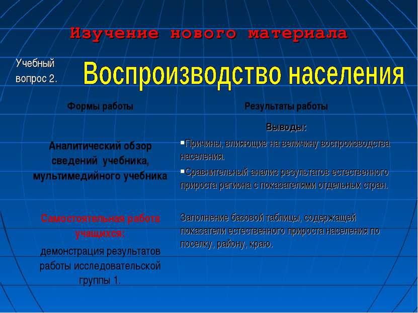 Изучение нового материала Учебный вопрос 2. Формы работы Результаты работы Ан...