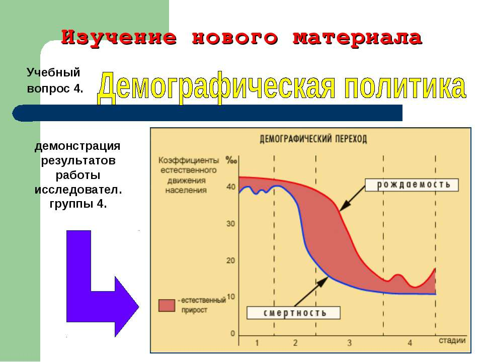 Изучение нового материала Учебный вопрос 4. демонстрация результатов работы и...