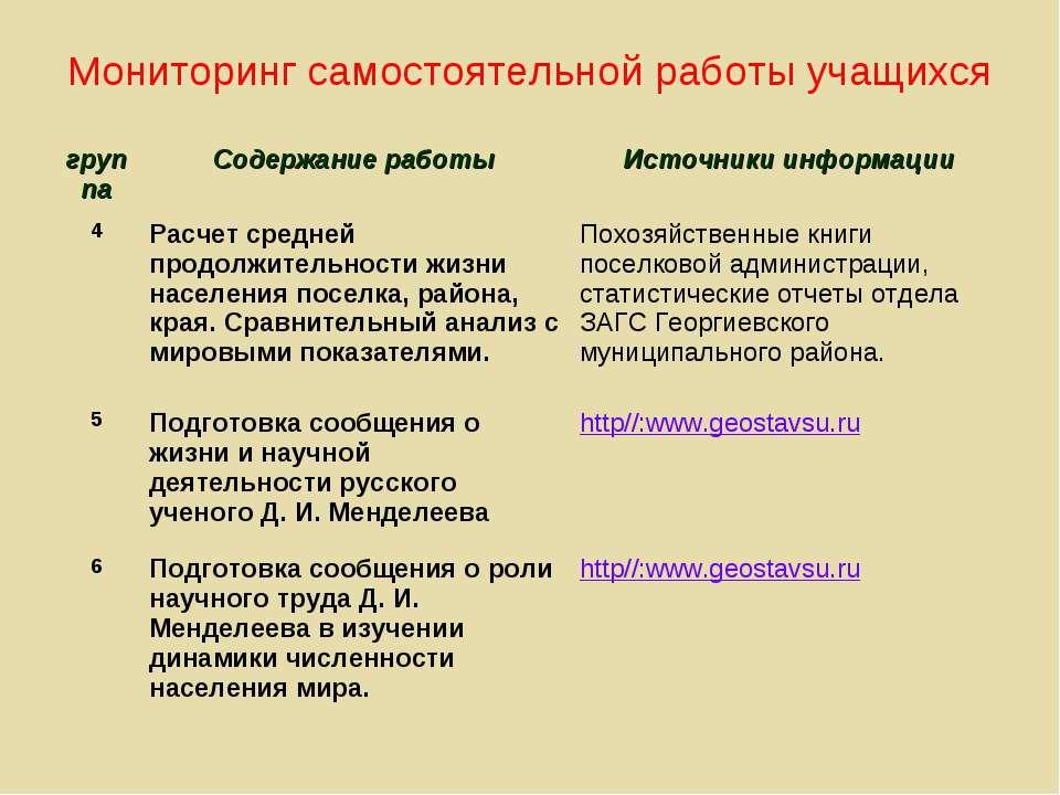 Мониторинг самостоятельной работы учащихся группа Содержание работы Источники...