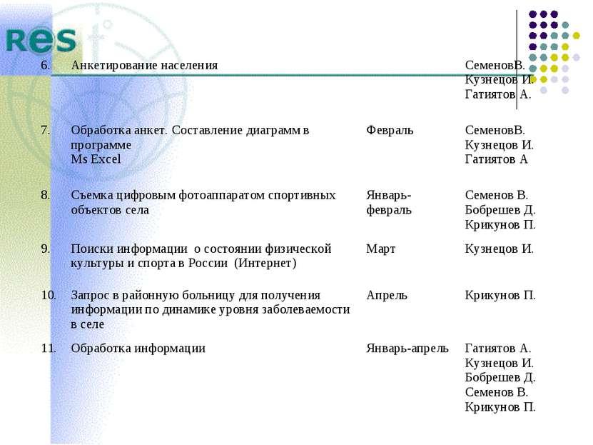 6. Анкетирование населения СеменовВ. Кузнецов И. Гатиятов А. 7. Обработка анк...