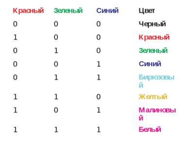 Красный Зеленый Синий Цвет 0 0 0 Черный 1 0 0 Красный 0 1 0 Зеленый 0 0 1 Син...
