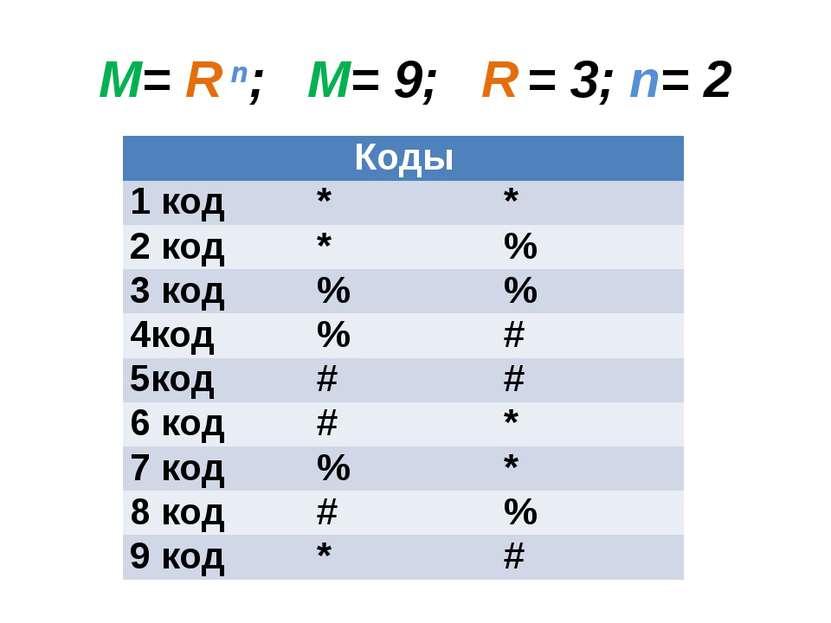 M= R n; М= 9; R = 3; n= 2 Коды 1 код * * 2 код * % 3 код % % 4код % # 5код # ...