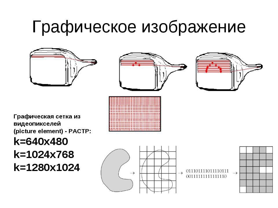 Графическое изображение Графическая сетка из видеопикселей (picture element) ...