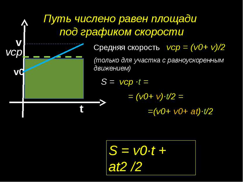 Путь числено равен площади под графиком скорости Средняя скорость vср = (v0+ ...