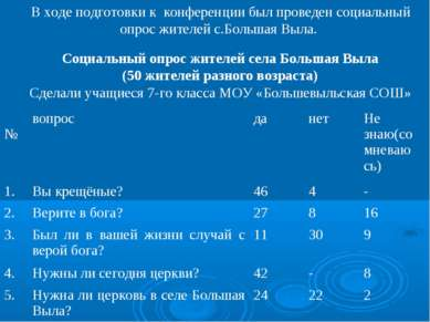 В ходе подготовки к конференции был проведен социальный опрос жителей с.Больш...