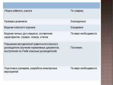 Уборка кабинета, участка По графику Проверка дневников Еженедельно Ведение кл...