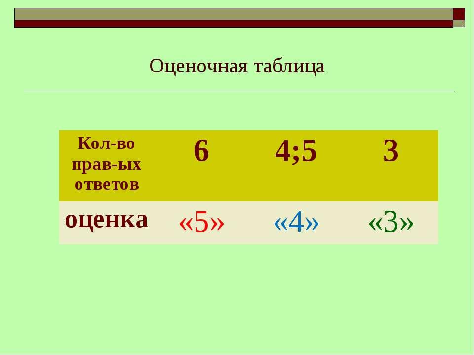 Оценочная таблица Кол-во прав-ых ответов 6 4;5 3 оценка «5» «4» «3»