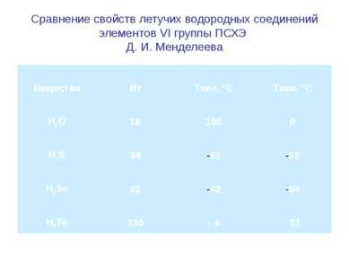 Сравнение свойств летучих водородных соединений элементов VI группы ПСХЭ Д. И...