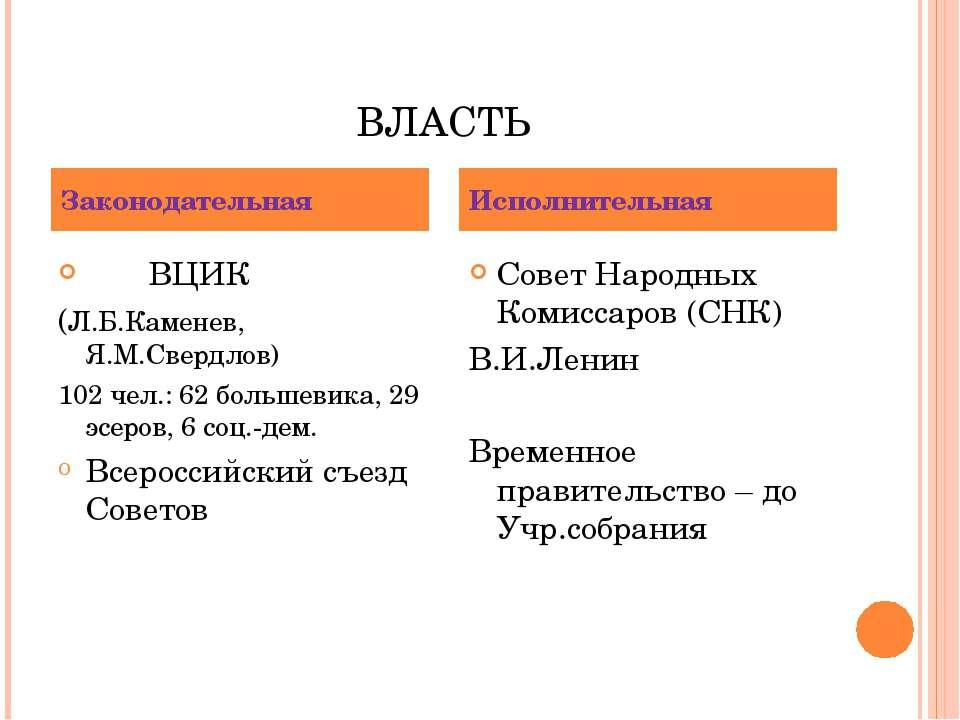 ВЛАСТЬ ВЦИК (Л.Б.Каменев, Я.М.Свердлов) 102 чел.: 62 большевика, 29 эсеров, 6...
