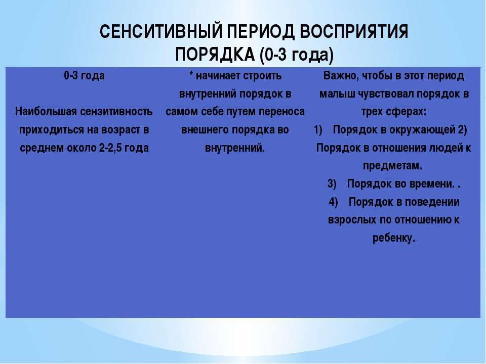 СЕНСИТИВНЫЙ ПЕРИОД ВОСПРИЯТИЯ ПОРЯДКА (0-3 года) 0-3 года Наибольшая сензитив...