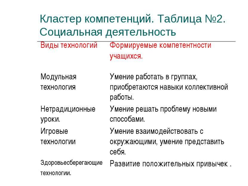 Кластер компетенций. Таблица №2. Социальная деятельность Виды технологий Форм...