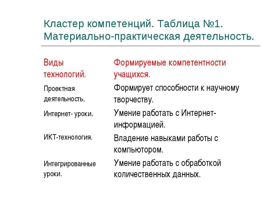 Кластер компетенций. Таблица №1. Материально-практическая деятельность. Виды ...