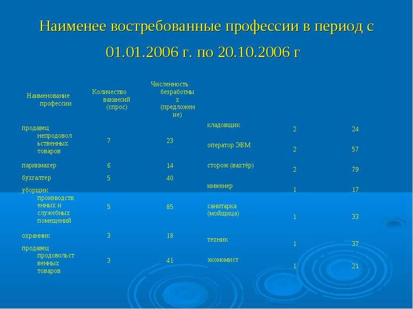 Наименее востребованные профессии в период с 01.01.2006 г. по 20.10.2006 г