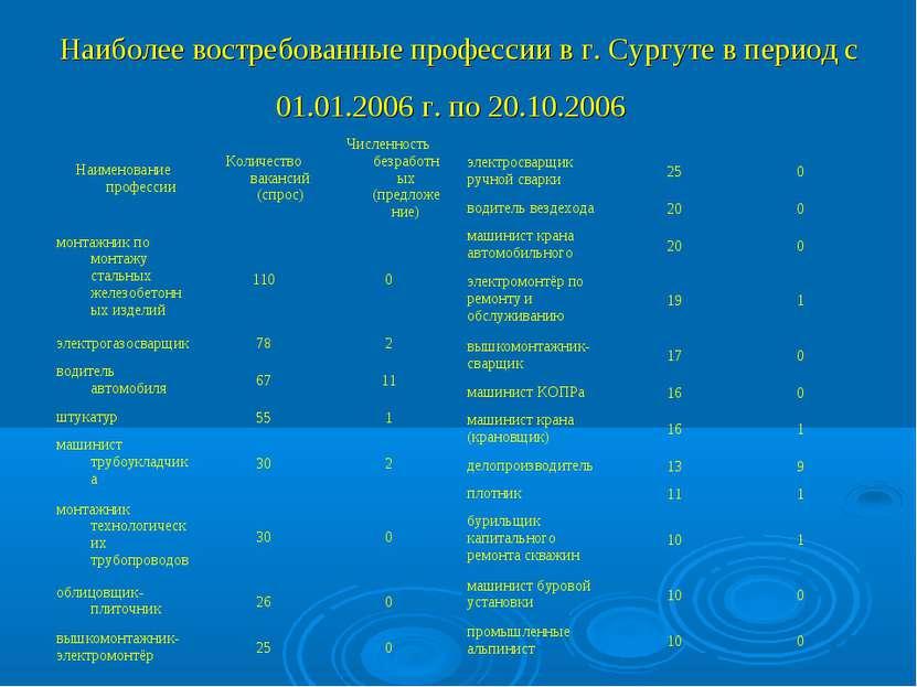 Наиболее востребованные профессии в г. Сургуте в период с 01.01.2006 г. по 20...