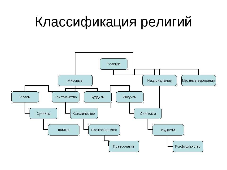 Классификация религий