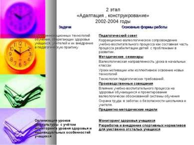 2 этап «Адаптация , конструирование» 2002-2004 годы Задачи Основные формы раб...